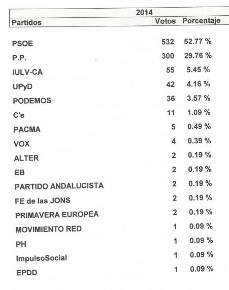Partidos votados en Huévar