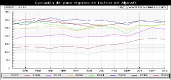 El paro sube en Huévar del Aljarafe un 4.23 % durante JULIO ( 2014 )