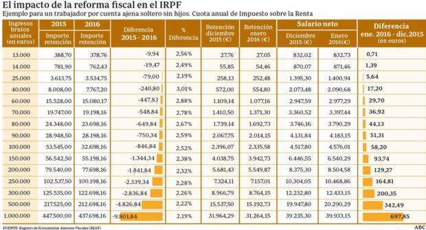 sueldo-reforma-irpf-sueldo2--620x335