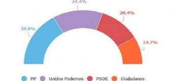 SONDEOS  26J.- PP ganaría las elecciones con casi el 30% y Unidos Podemos (24,4%) supera en cuatro puntos al PSOE