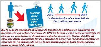 Según la Camara de Cuentas de Andalucía, el Ayuntamiento de Huevar adeuda 26,3 millones de euros