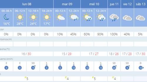 Previsión del tiempo según la Aemet para esta semana en Sevilla - ABC
